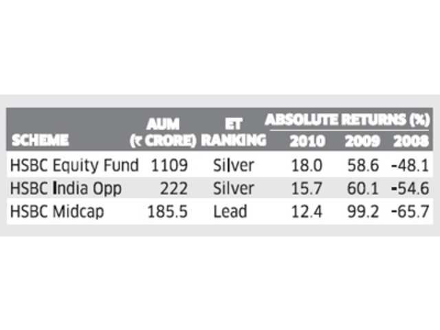 MF schemes that reported best and worse performance - The