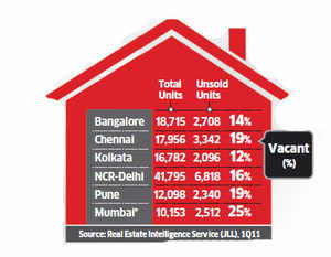 Realtors grapple with huge unsold stock