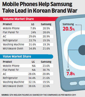 LG India bets on Android-run smartphones to take on Samsung