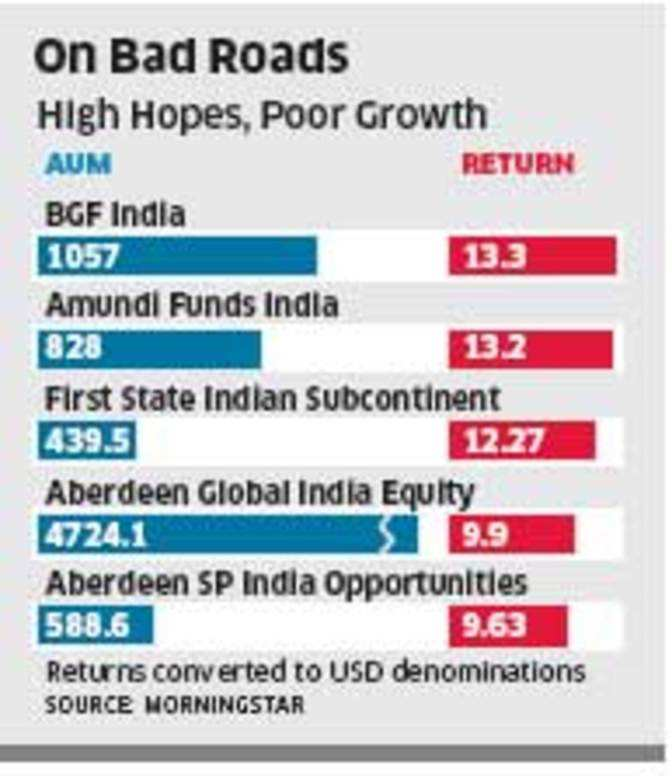 65% India-focused offshore funds trail benchmarks - The
