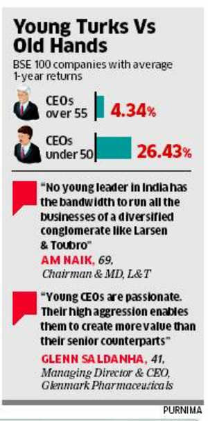 India Inc's wealth creators: Young CEOs surpass elder counterparts in generating value for company