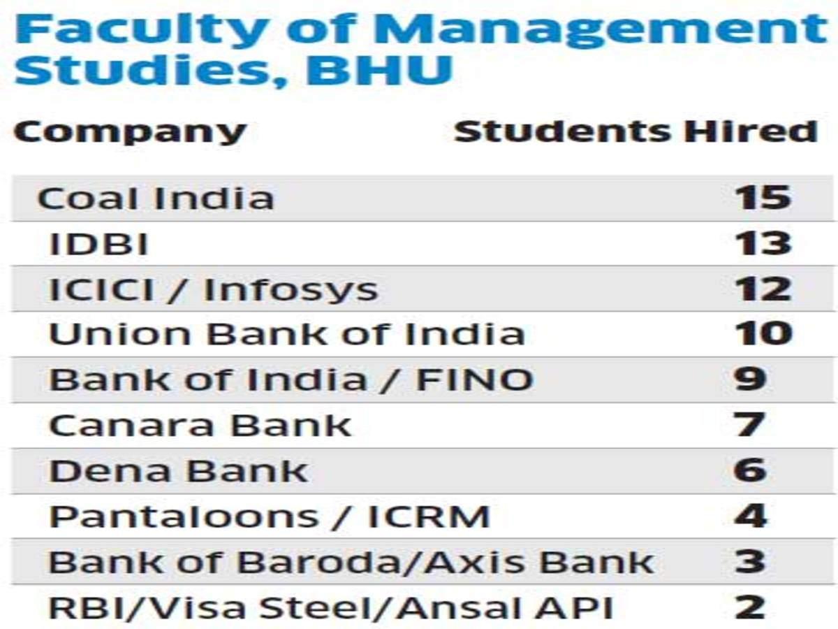 ICICI, Infosys, Deloitte, P&G are India's biggest recruiters