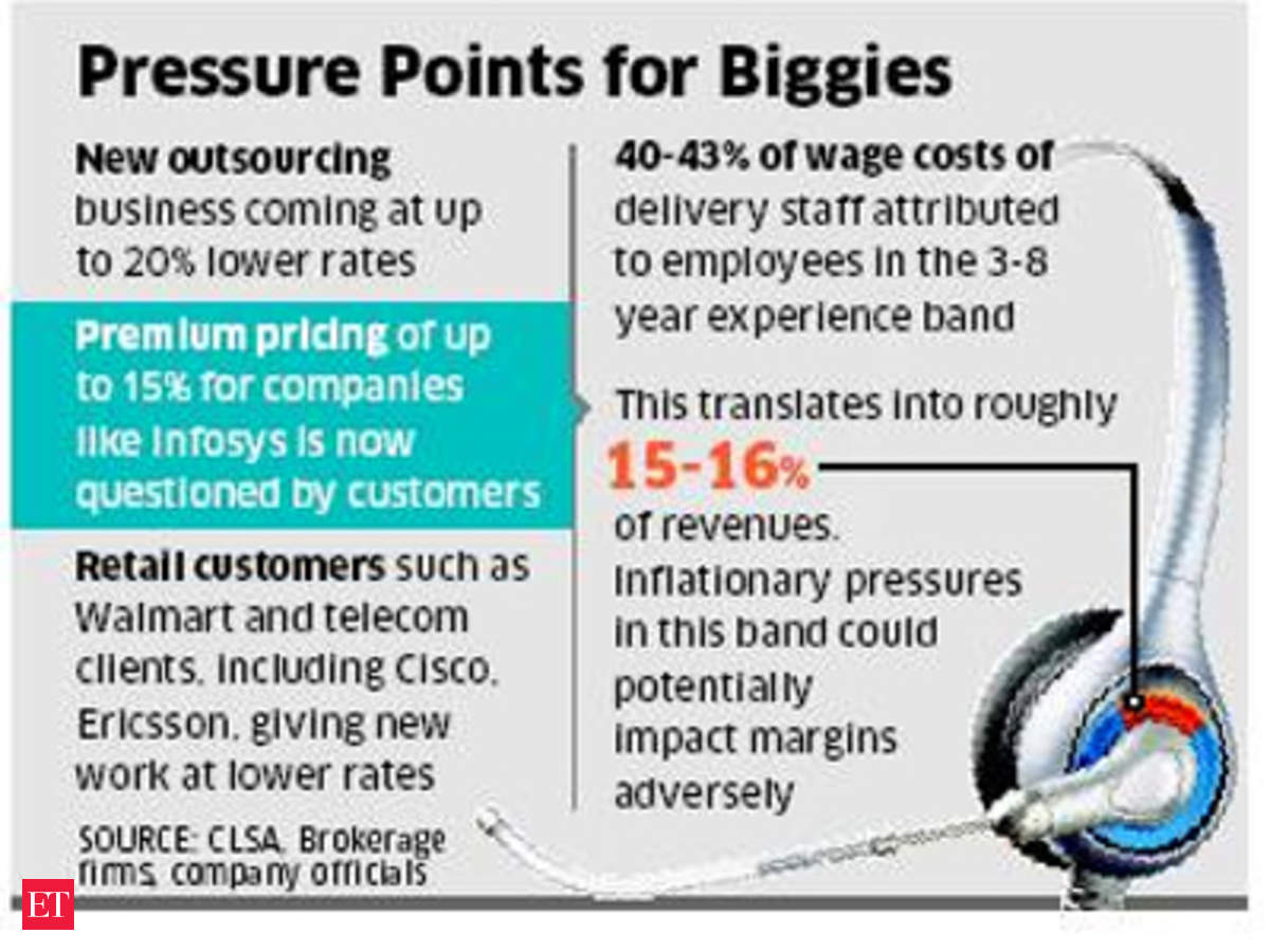 TCS, Infosys, Wipro margins to fall as US outsourcing