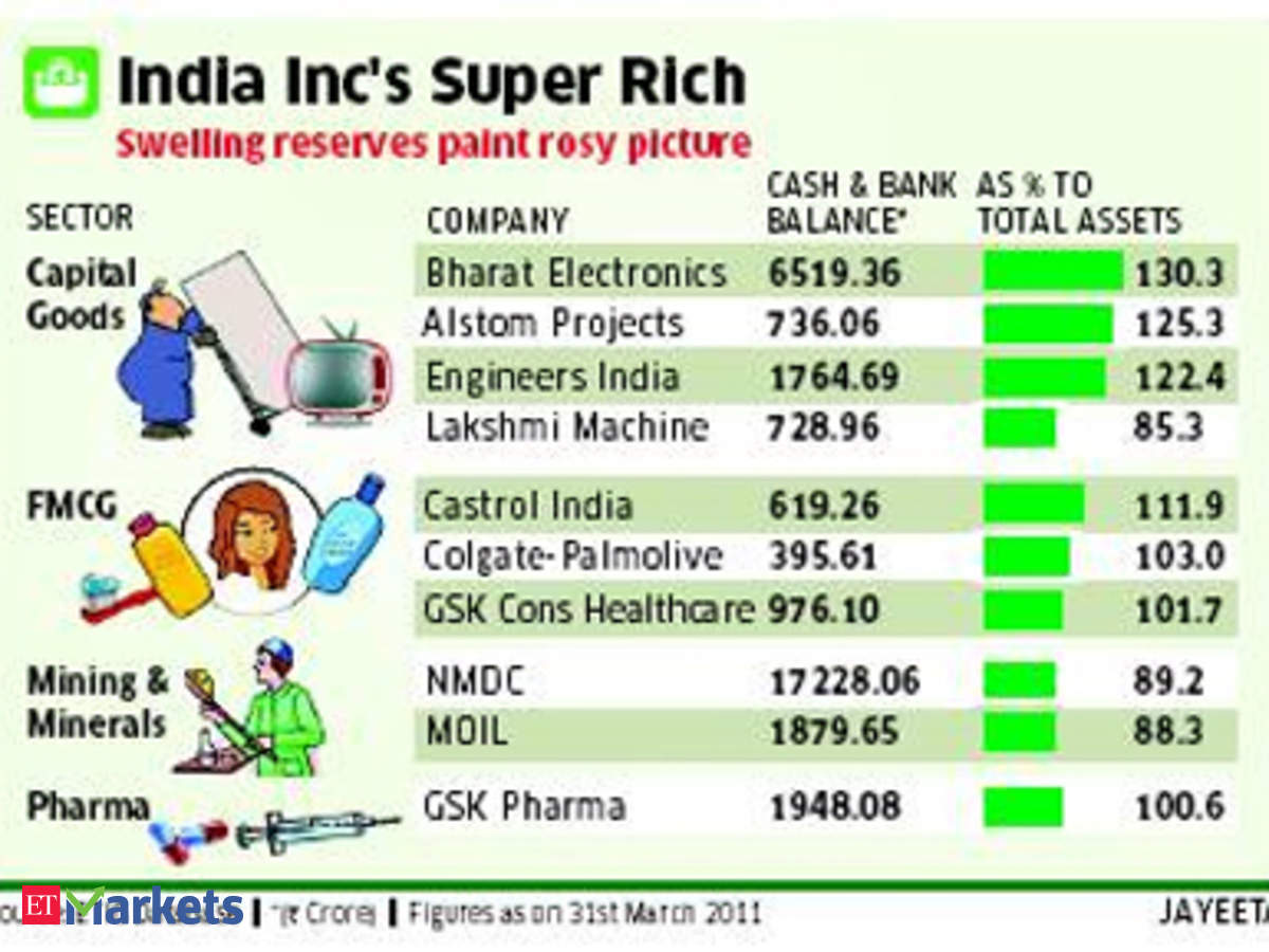 Total cash pile of Bombay Stock Exchange's 500 companies