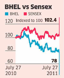 BHEL: Rising costs to hurt fresh order inflows