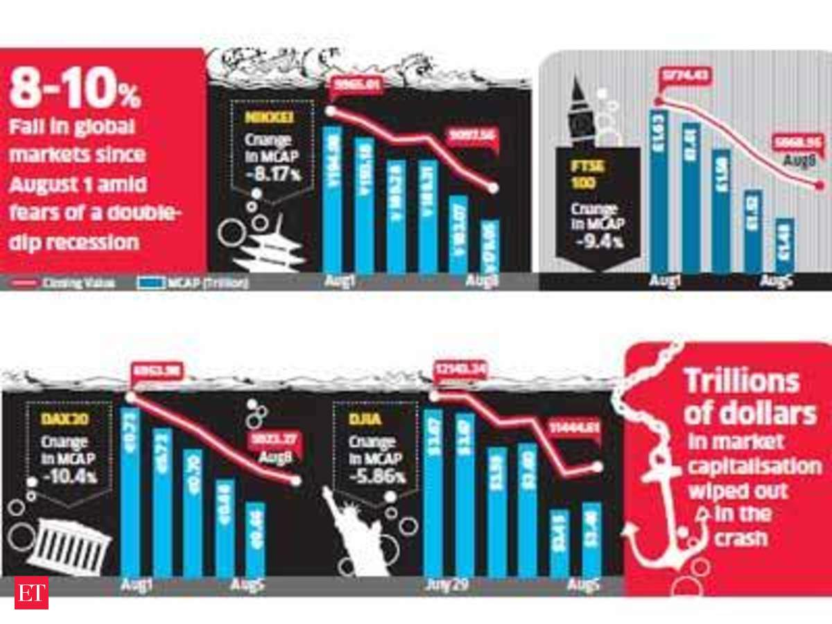 Amid S&P downgrade and AAA chaos Dow Jones, Nasdaq nose dive; Indian stock  market to remain volatile - The Economic Times
