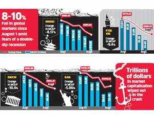 Amid S&P downgrade and AAA chaos Dow Jones, Nasdaq nose dive; Indian stock market to remain volatile