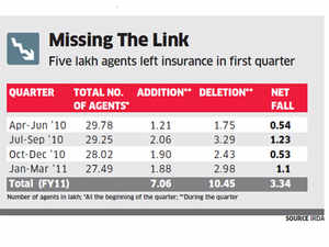More than 10 Lakh insurance agents call it quits in 2011