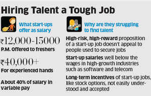 Start-up cos Snapdeal, Accel Partners and Craftsvilla.com finds hiring right talent at right price an uphill task