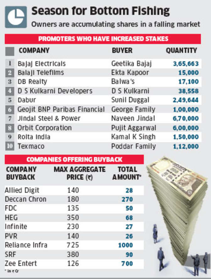 Bajaj, Jindal Steel & Power, DB Realty and others using acquisition