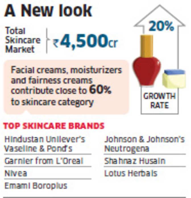 Marico to launch Parachute into skincare market