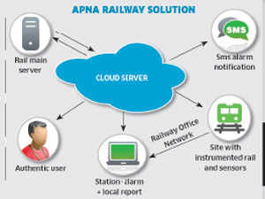 Rail safety to managing hotels: How Indian businessmen are creating unique cloud computing models