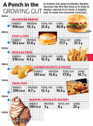 McdonaldS India To List Calorie Counts Of All Its Foods On Menus