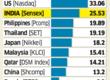 Stocks trade at steep valuations