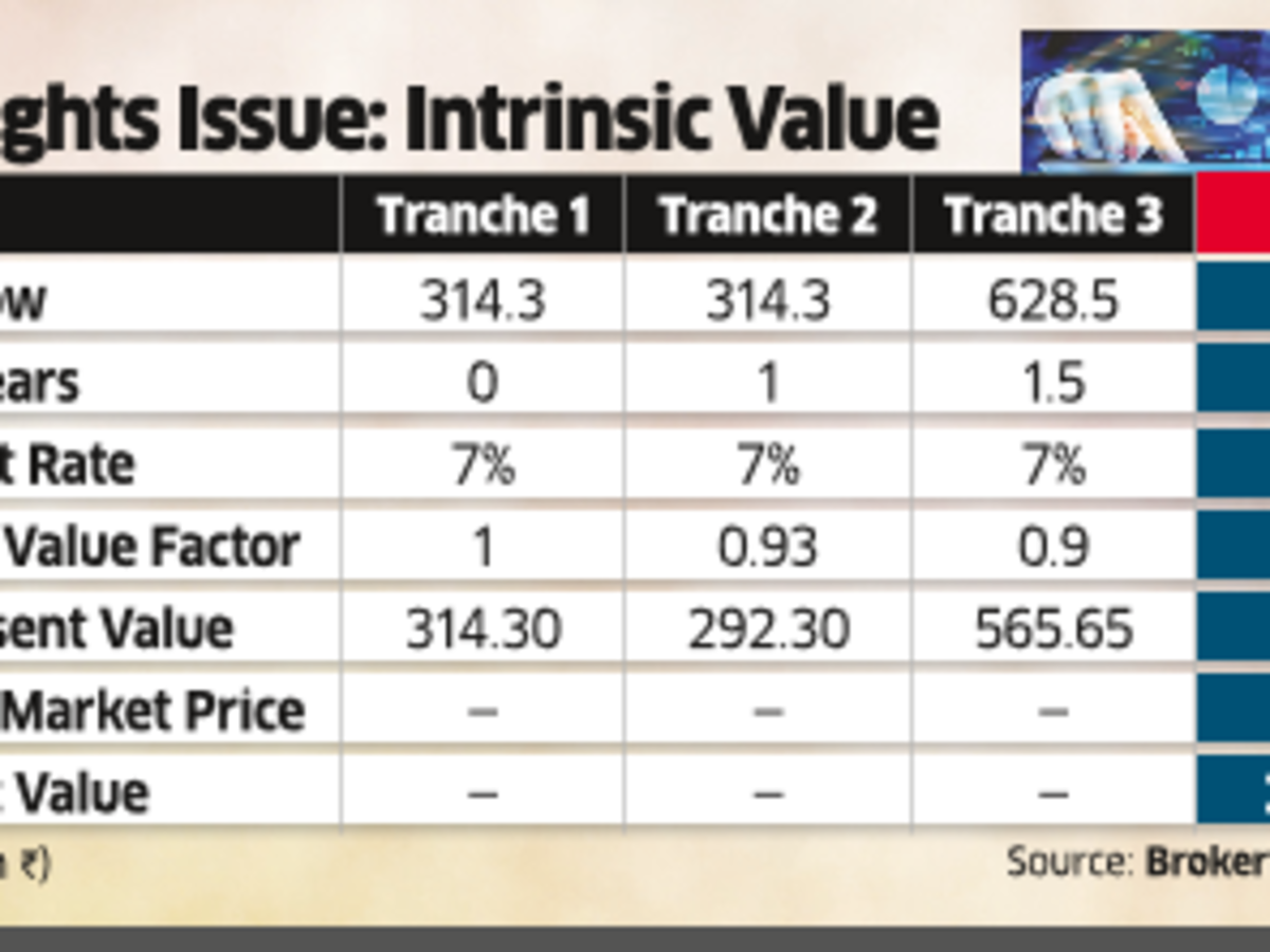 Ril Re Bse Share Price Ril Rights Entitlement Price Surges 40 On Strong Investor Demand The Economic Times