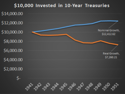 $10,000 invested in 10-yr treasuries: