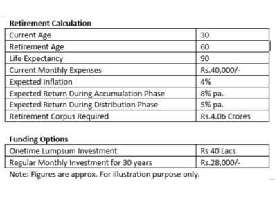 How to plan a financially secure retirement life?