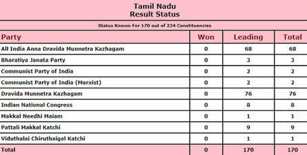 Tamil Nadu: Official trends for 170 seats