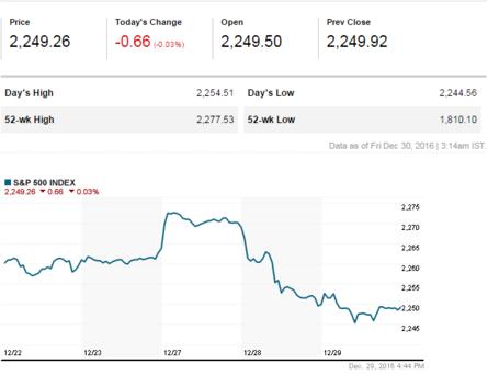 SENSEX, NIFTY LIVE: Sensex rallies 200 points