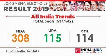 Maharashtra Election Results Updates: Fadnavis calls on