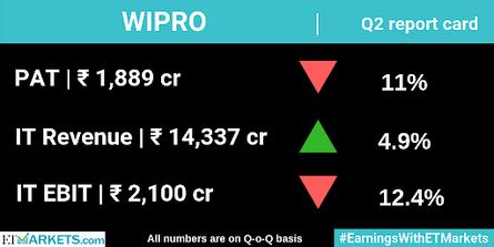 Sensex Today Live | Stock Market: Sensex reclaims 34,000 level