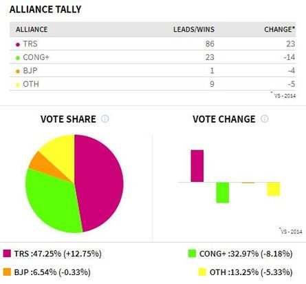 TRS in Telangana: Telangana Election Results Live Updates