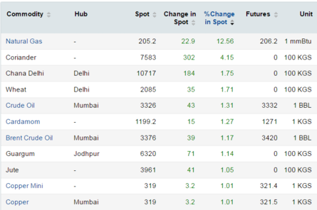 Sensex, Nifty50 in the red