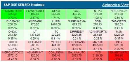 SENSEX, NIFTY LIVE TODAY: Sensex sheds 71 pts after choppy