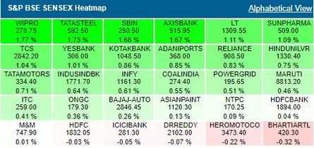 Sensex Today Live Updates | Stock Market: Sensex, Nifty off