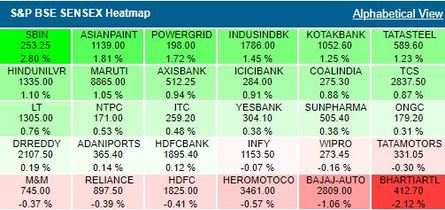 Sensex Today Live Updates | Stock Market: Sensex, Nifty off