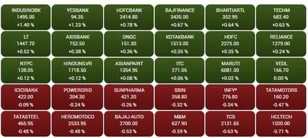 sensex today: Traders' Diary: Nifty may extend gains till