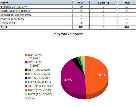 Gujarat Election Results: After Gujarat & Himachal win