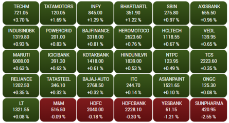 Traders' Diary: Nifty likely to hit 11,150 level - The
