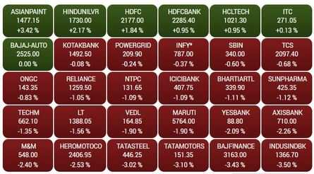 Traders' Diary: Nifty may soon hit 11,000 level - The