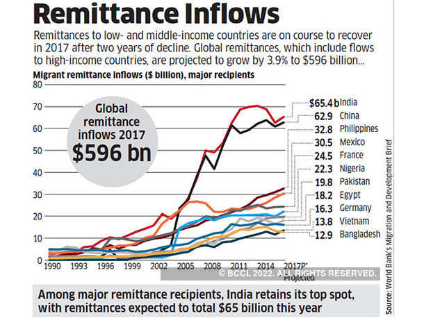 Remittance Inflows