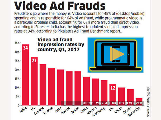 Video Ad Frauds