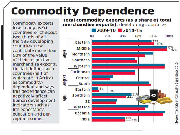 Commodity Dependence