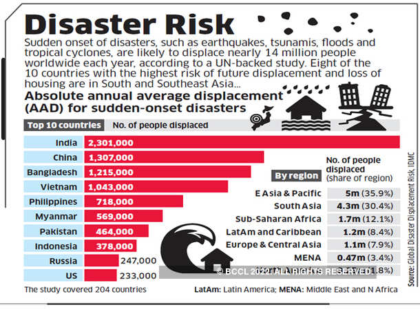 Disaster Risk