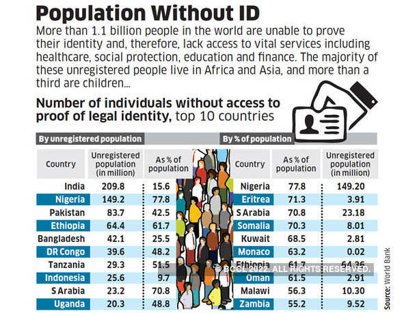 Population Without ID