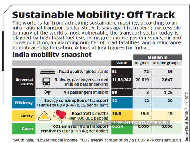 Sustainable Mobility: Off Track