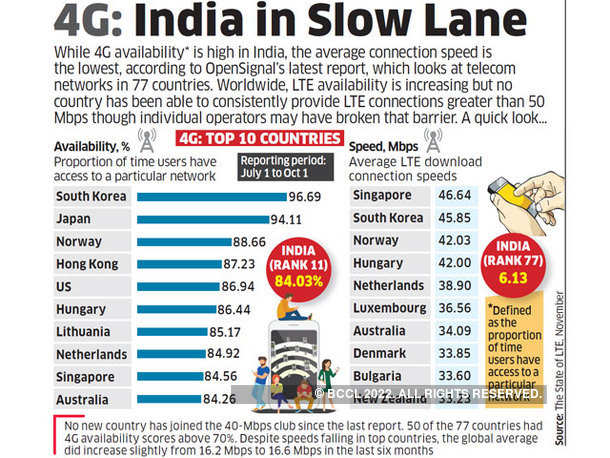 4G: India in Slow Lane