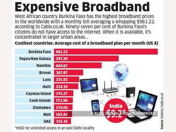 Expensive Broadband