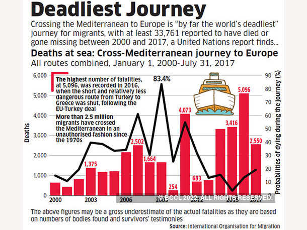 Deadliest Journey