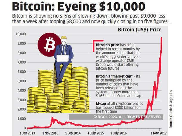 Bitcoin: Eyeing $10,000