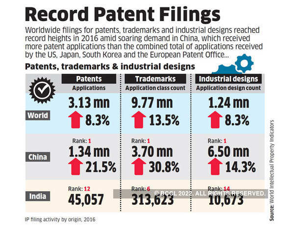 Record Patent Filings