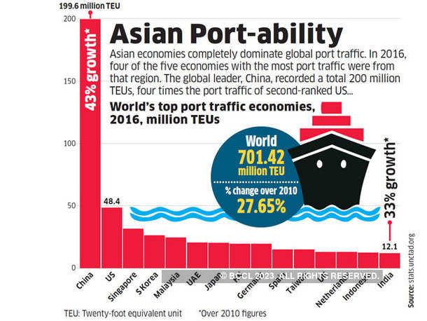Asian Port-ability