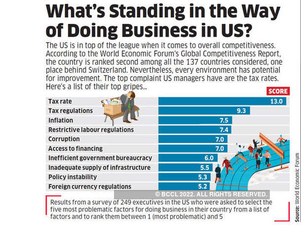 What's Standing in the Way of Doing Business in US?