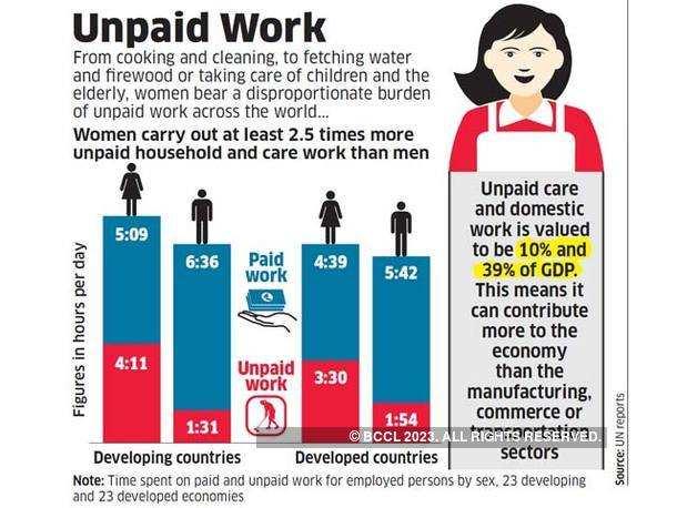 Unpaid Work