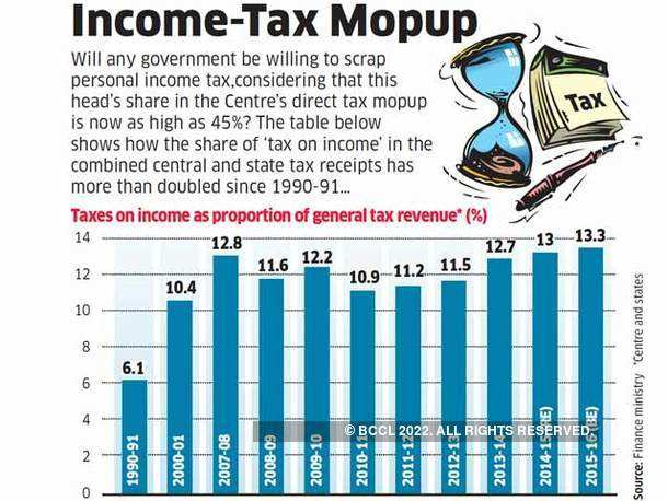 Income-Tax Mopup