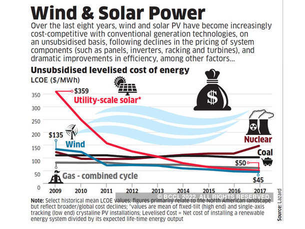 Wind & Solar Power